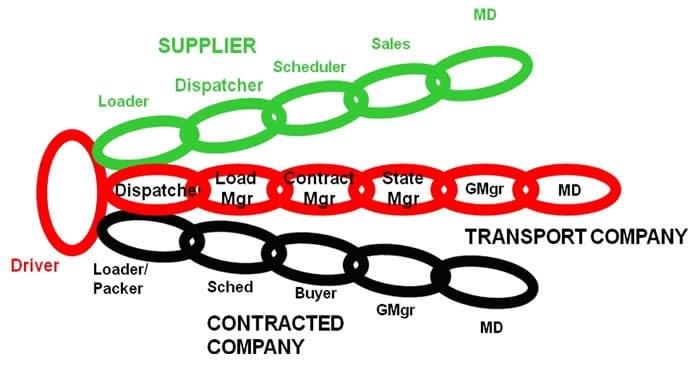Chain Graphic